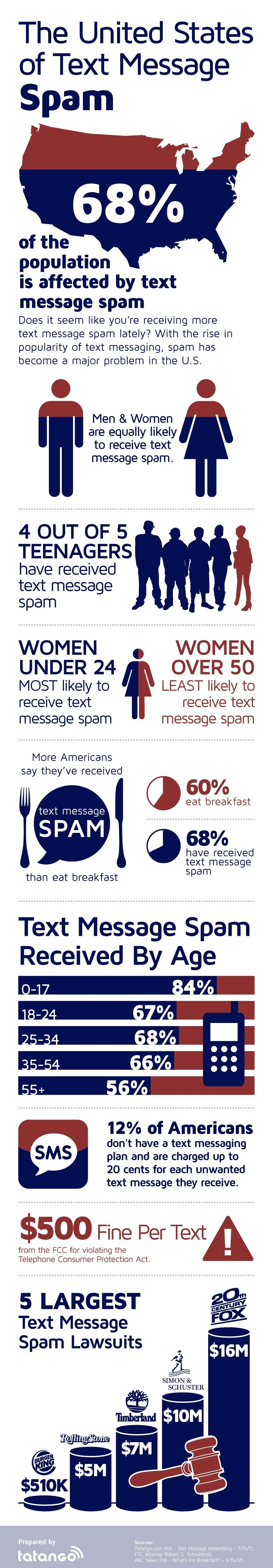 Text Message Spam Infographic - Tatango