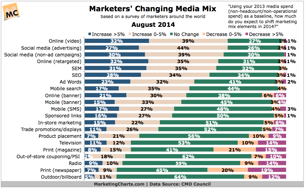 sms text marketing case studies