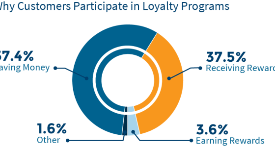 Text Message Loyalty Program Statistics